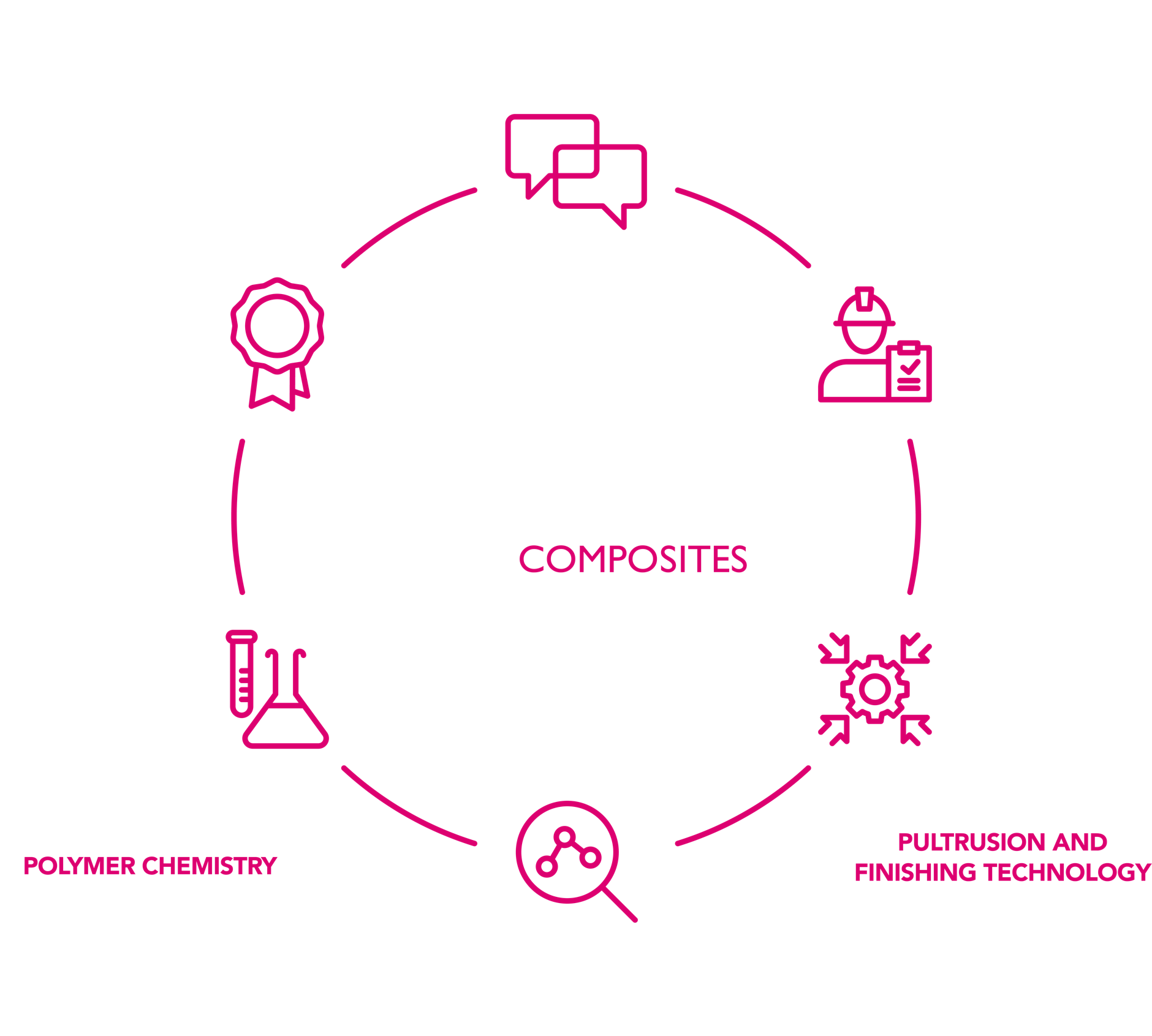 pultroninfographic